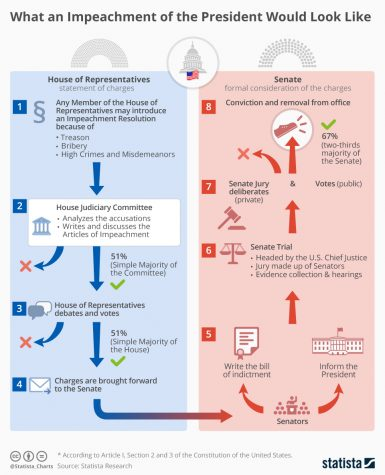 Diagram detailing the impeachment/ removal from office procedure for a president.