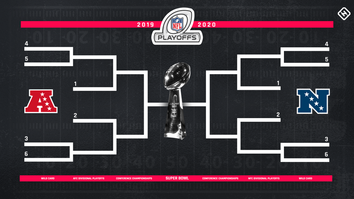The Playoff bracket for the NFL. It will be filled with teams in the coming week as the league prepares for the playoffs.
