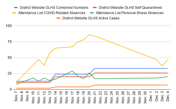 COVID-19-related absences-Liberty High school vs. OLSD case numbers explained
